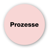 Prozesse